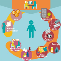 """Atelier découverte du kit """"Les centres publics d'action sociale (CPAS)"""""""